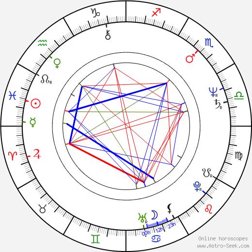 Tarquin Gotch birth chart, Tarquin Gotch astro natal horoscope, astrology