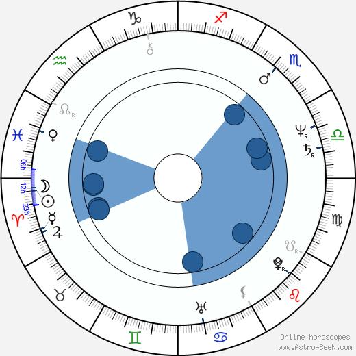 Thom Bierdz wikipedia, horoscope, astrology, instagram