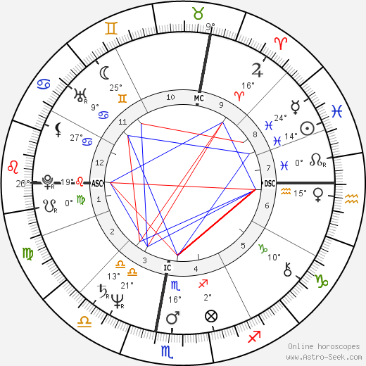 Umberto Tozzi birth chart, biography, wikipedia 2019, 2020