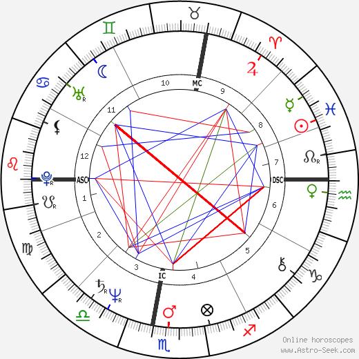 Umberto Tozzi tema natale, oroscopo, Umberto Tozzi oroscopi gratuiti, astrologia