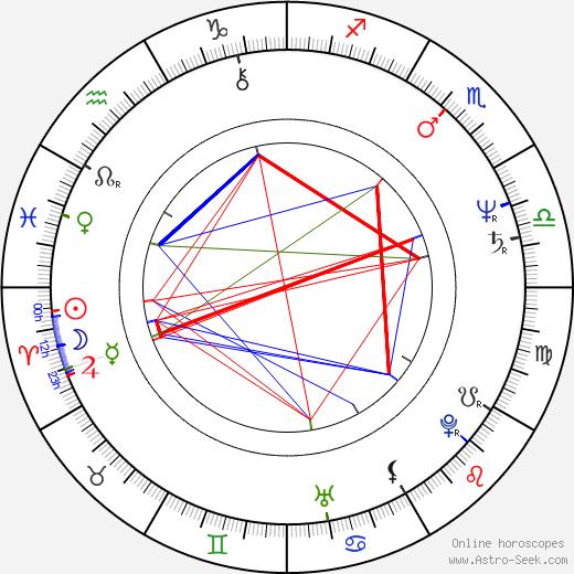Yoshitaka Amano birth chart, Yoshitaka Amano astro natal horoscope, astrology