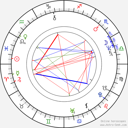 Zuzana Geislerová день рождения гороскоп, Zuzana Geislerová Натальная карта онлайн