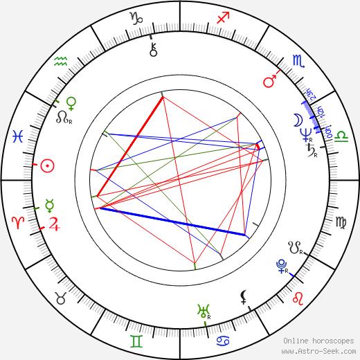 Zuzana Geislerová astro natal birth chart, Zuzana Geislerová horoscope, astrology