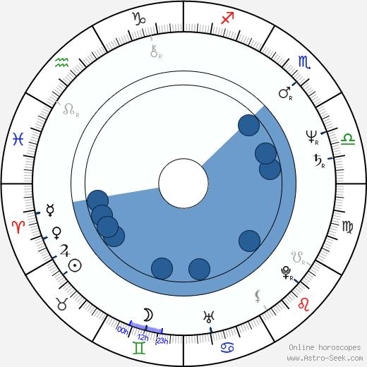 Ari Vatanen wikipedia, horoscope, astrology, instagram
