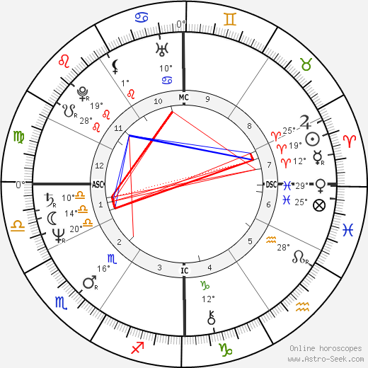 Bernadette Federici birth chart, biography, wikipedia 2019, 2020