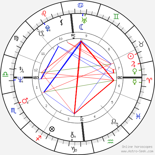 David Icke Birth Chart Horoscope, Date of Birth, Astro