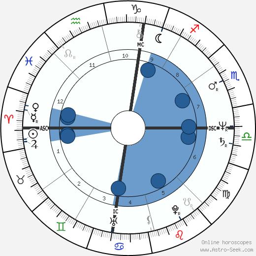 Donald Harvey wikipedia, horoscope, astrology, instagram