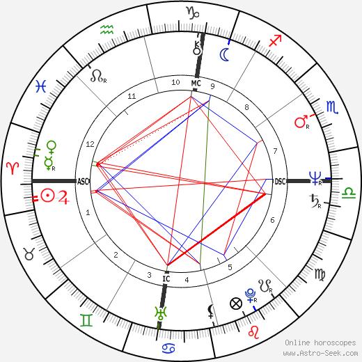 Дональд Харви Donald Harvey день рождения гороскоп, Donald Harvey Натальная карта онлайн