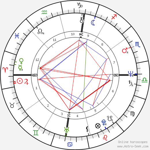 Donald Harvey tema natale, oroscopo, Donald Harvey oroscopi gratuiti, astrologia