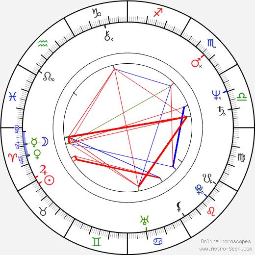 Donald M Washington день рождения гороскоп, Donald M Washington Натальная карта онлайн