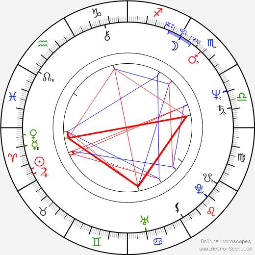 Erick Avari astro natal birth chart, Erick Avari horoscope, astrology