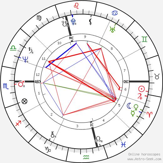 François Berléand astro natal birth chart, François Berléand horoscope, astrology