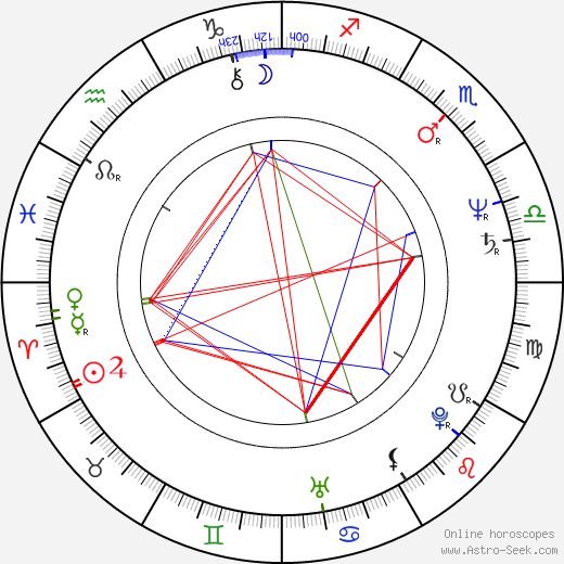 Glenn Shadix день рождения гороскоп, Glenn Shadix Натальная карта онлайн