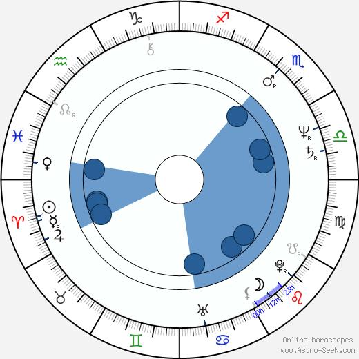 Irena Kriauzaitė wikipedia, horoscope, astrology, instagram