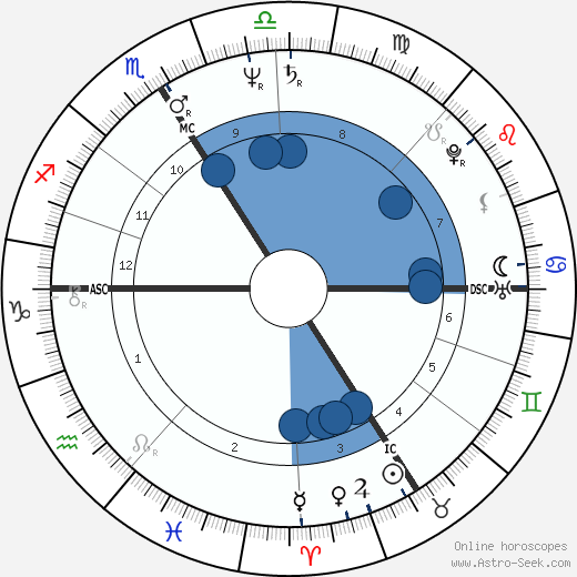 Jacques Audiard wikipedia, horoscope, astrology, instagram