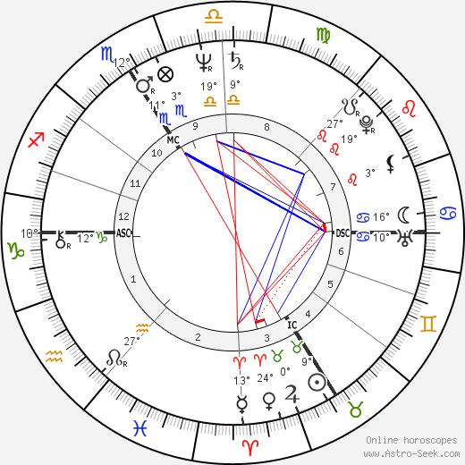 Jacques Audiard birth chart, biography, wikipedia 2017, 2018