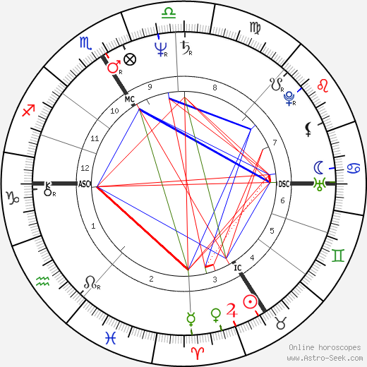 Jacques Audiard astro natal birth chart, Jacques Audiard horoscope, astrology