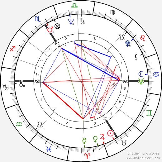 Jacques Audiard tema natale, oroscopo, Jacques Audiard oroscopi gratuiti, astrologia