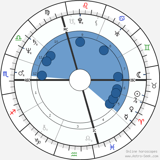 Jacques Santini horoscope, astrology, sign, zodiac, date of birth, instagram