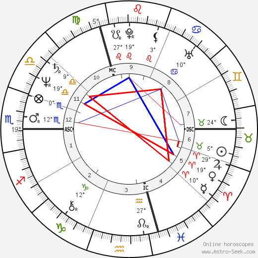 Jacques Santini birth chart, biography, wikipedia 2018, 2019