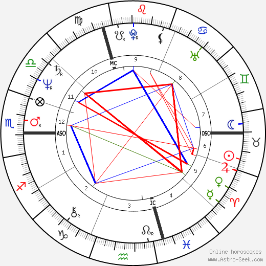 Jacques Santini astro natal birth chart, Jacques Santini horoscope, astrology