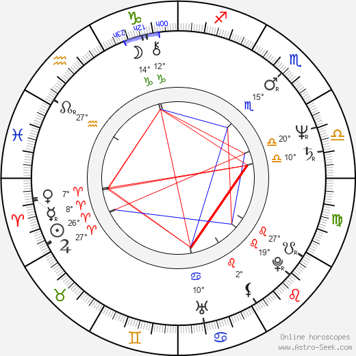 Jitka Smutná birth chart, biography, wikipedia 2019, 2020