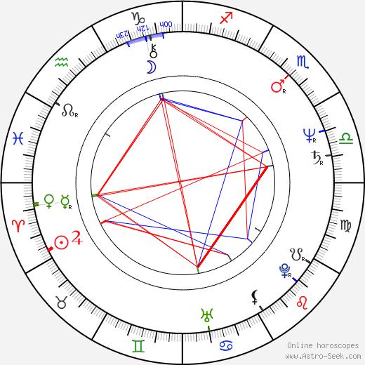 Jitka Smutná birth chart, Jitka Smutná astro natal horoscope, astrology