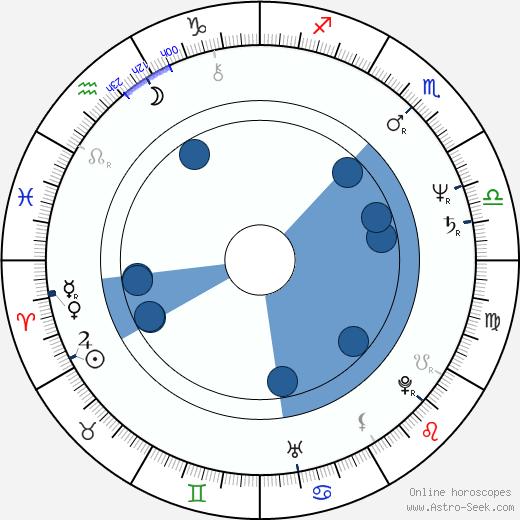 Joe Alaskey wikipedia, horoscope, astrology, instagram