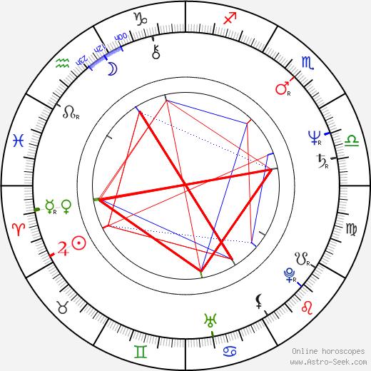 Joe Alaskey tema natale, oroscopo, Joe Alaskey oroscopi gratuiti, astrologia