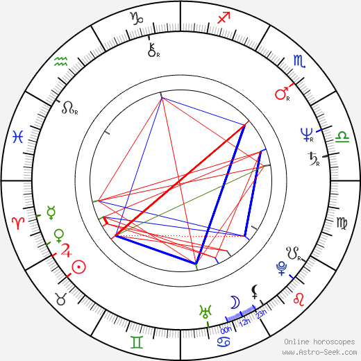 John Barrett birth chart, John Barrett astro natal horoscope, astrology