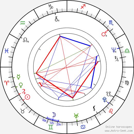 Juraj Ďurdiak astro natal birth chart, Juraj Ďurdiak horoscope, astrology