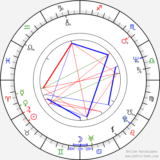 Mary McDonnell astro natal birth chart, Mary McDonnell horoscope, astrology