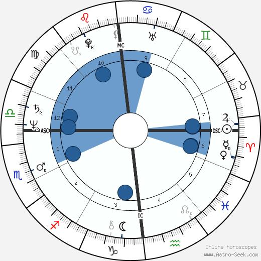 Michel Blanc wikipedia, horoscope, astrology, instagram