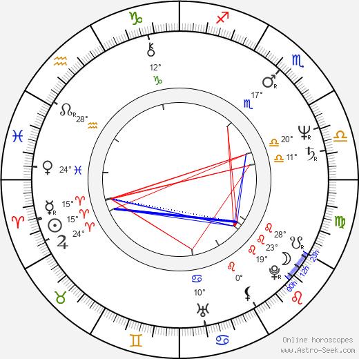Mitch Pileggi birth chart, biography, wikipedia 2019, 2020