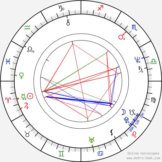 Mitch Pileggi birth chart, Mitch Pileggi astro natal horoscope, astrology