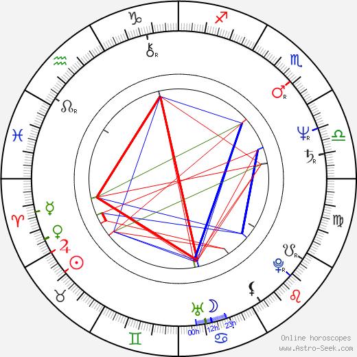 Nora Dunn birth chart, Nora Dunn astro natal horoscope, astrology