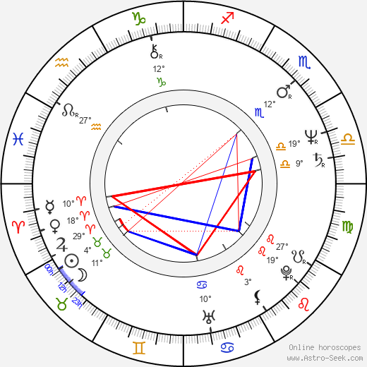 Ralph Winter birth chart, biography, wikipedia 2019, 2020