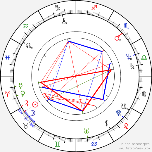 Ralph Winter birth chart, Ralph Winter astro natal horoscope, astrology
