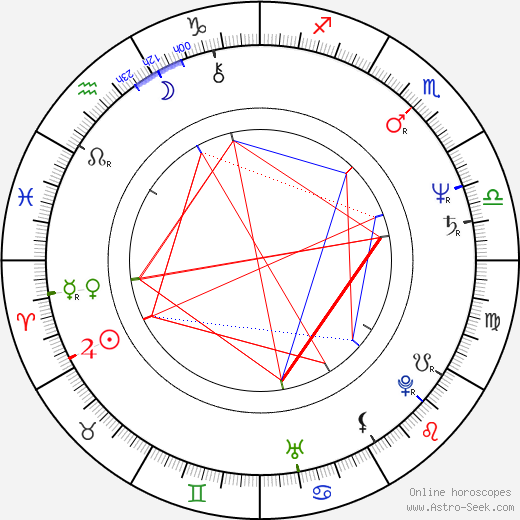 Robert Glinski birth chart, Robert Glinski astro natal horoscope, astrology