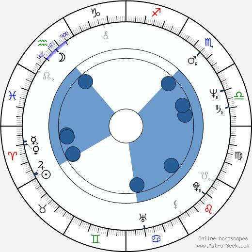Ryszard Faron wikipedia, horoscope, astrology, instagram