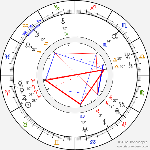 Ryszard Faron birth chart, biography, wikipedia 2018, 2019