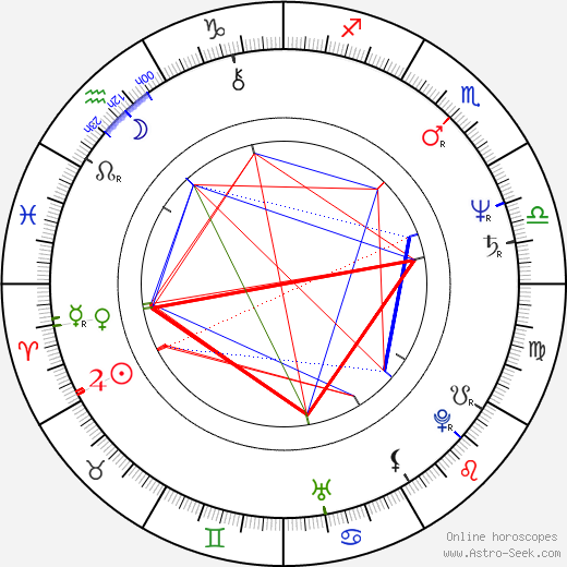 Ryszard Faron astro natal birth chart, Ryszard Faron horoscope, astrology