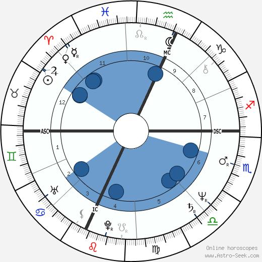 Stefano Marcoaldi wikipedia, horoscope, astrology, instagram