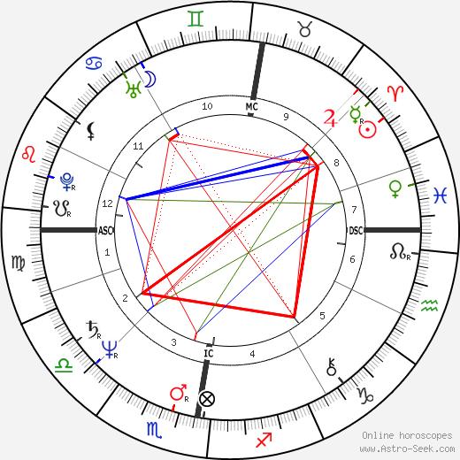 The Diceman tema natale, oroscopo, The Diceman oroscopi gratuiti, astrologia