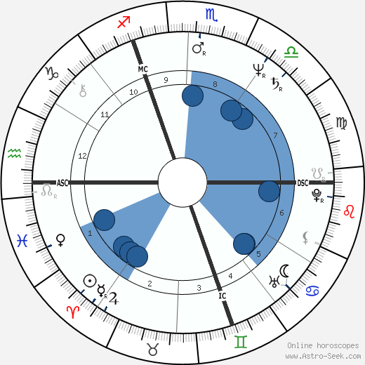 Thierry Le Luron wikipedia, horoscope, astrology, instagram