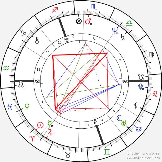 Thierry Le Luron день рождения гороскоп, Thierry Le Luron Натальная карта онлайн
