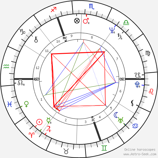 Thierry Le Luron tema natale, oroscopo, Thierry Le Luron oroscopi gratuiti, astrologia