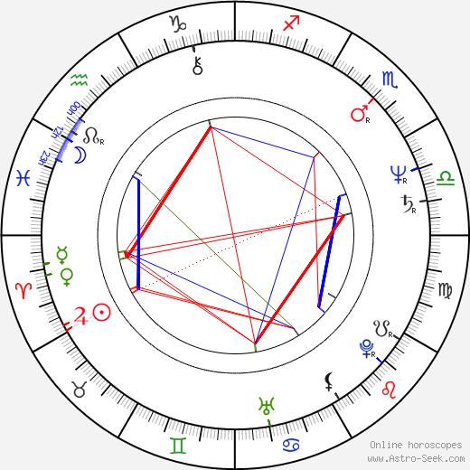 Тони Плана Tony Plana день рождения гороскоп, Tony Plana Натальная карта онлайн