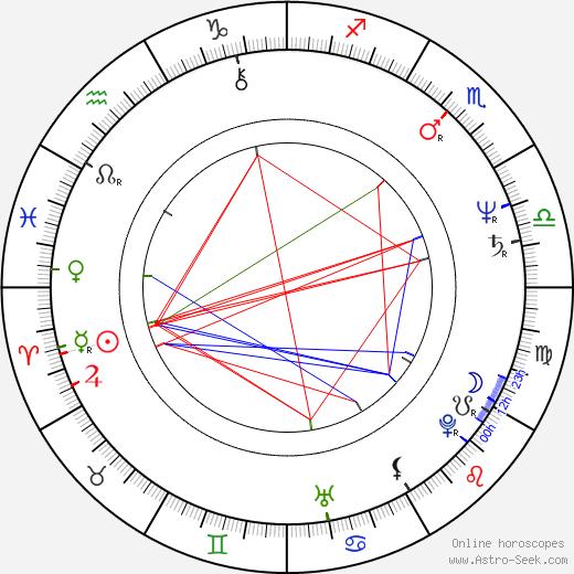 Udo Dirkschneider astro natal birth chart, Udo Dirkschneider horoscope, astrology