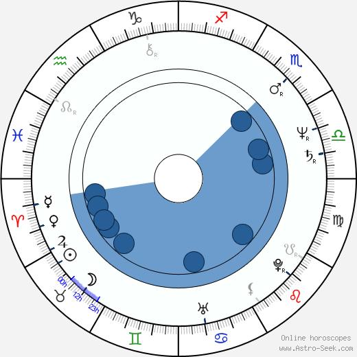 Vladislav Tretiak wikipedia, horoscope, astrology, instagram